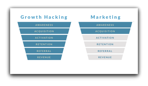 Growth Marketer vs. Traditional Marketer